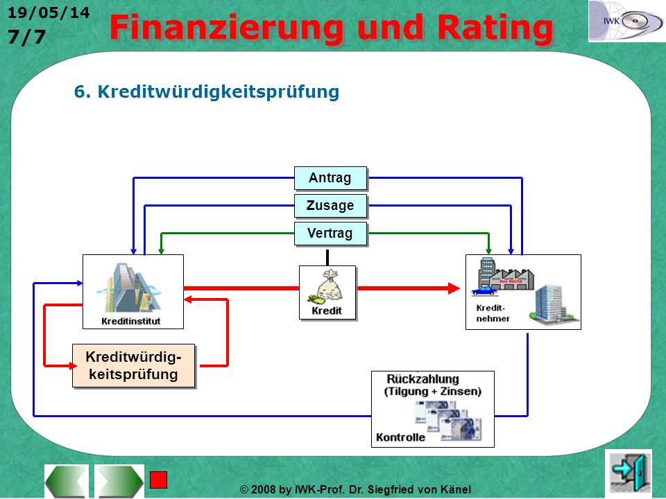 © 2008 by IWK-Prof. Dr. Siegfried von Känel 19/05/14 6/7 5. Langfristige Fremdfinanzierung Darlehen Schuldschein- darlehen Anleihen Außenhandels- kred