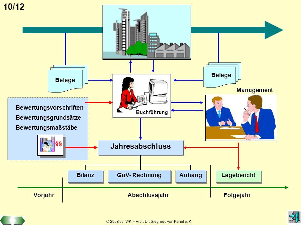 © 2008 by IWK – Prof. Dr. Siegfried von Känel e. K. 10/12 Belege Jahresabschluss Anhang Bilanz GuV- Rechnung Management Buchführung AbschlussjahrFolge