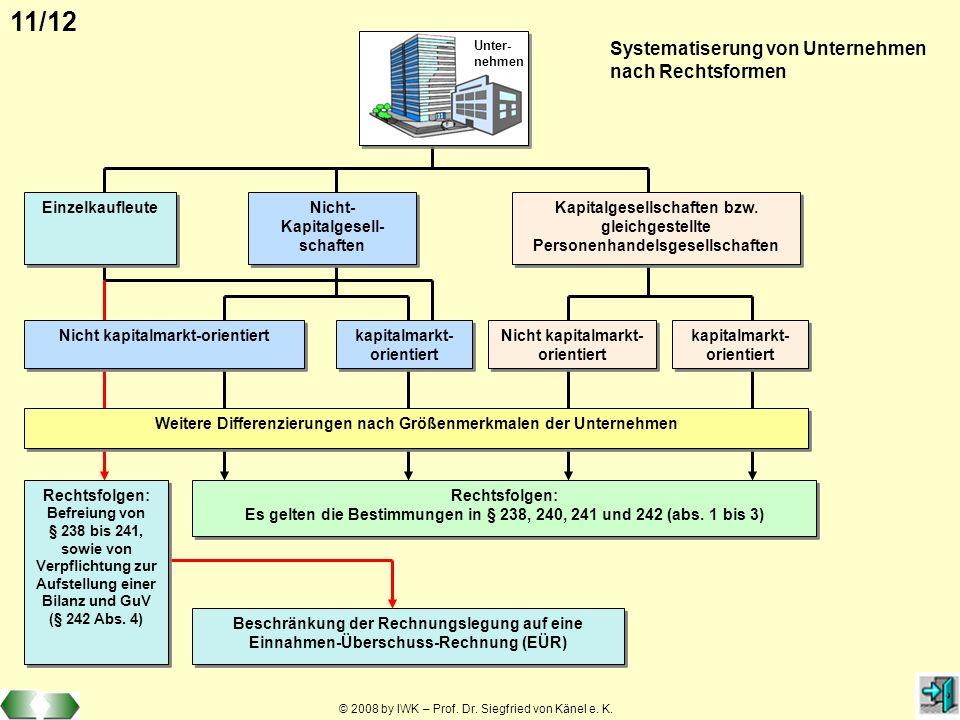 © 2008 by IWK – Prof. Dr. Siegfried von Känel e. K. 11/12 Nicht- Kapitalgesell- schaften Kapitalgesellschaften bzw. gleichgestellte Personenhandelsges