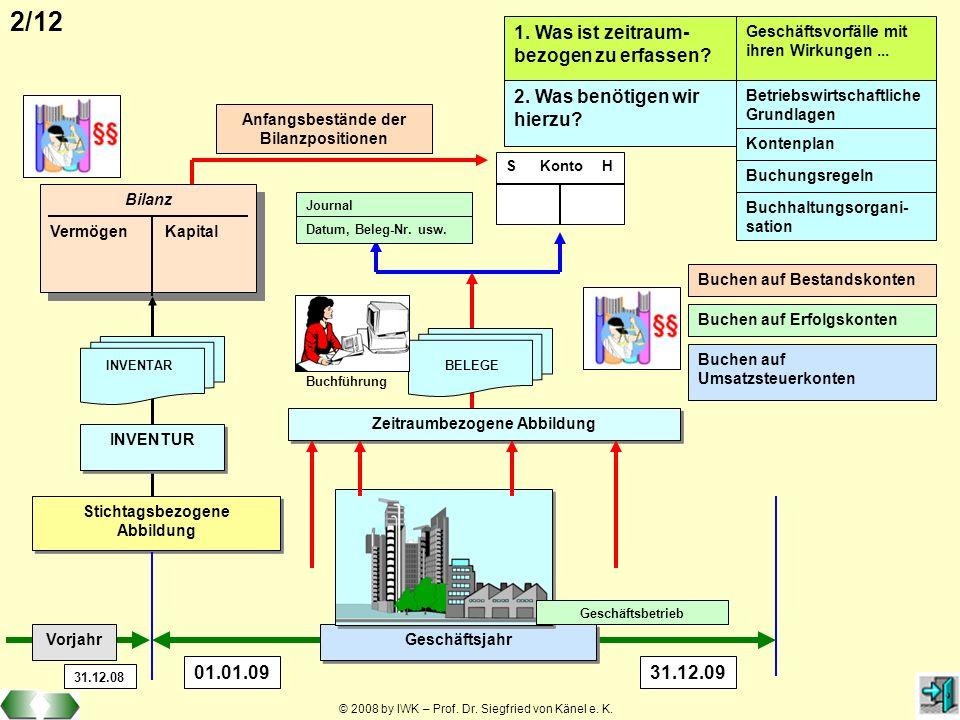 © 2008 by IWK – Prof. Dr. Siegfried von Känel e. K. 2/12 Bilanz Vermögen Kapital Bilanz Vermögen Kapital Stichtagsbezogene Abbildung Stichtagsbezogene