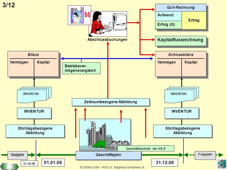 © 2008 by IWK – Prof. Dr. Siegfried von Känel e. K. 3/12 Bilanz Vermögen Kapital Bilanz Vermögen Kapital Stichtagsbezogene Abbildung Stichtagsbezogene