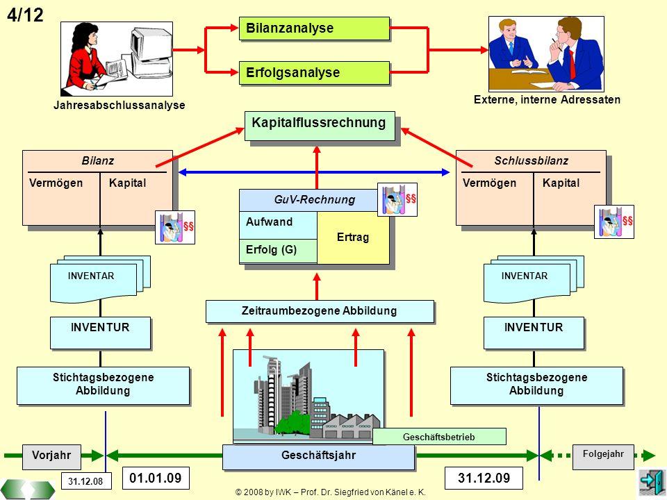 © 2008 by IWK – Prof. Dr. Siegfried von Känel e. K. 4/12 Bilanz Vermögen Kapital Bilanz Vermögen Kapital Stichtagsbezogene Abbildung Stichtagsbezogene