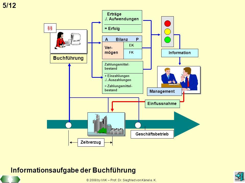 © 2008 by IWK – Prof. Dr. Siegfried von Känel e. K. 5/12 Buchführung Erträge./. Aufwendungen = Erfolg A Bilanz P Ver- mögen EK FK Zahlungsmittel- best