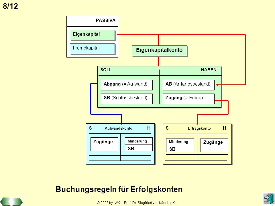 © 2008 by IWK – Prof. Dr. Siegfried von Känel e. K. 8/12 PASSIVA Eigenkapital Fremdkapital Eigenkapitalkonto SOLL HABEN AB (Anfangsbestand) Zugang (=