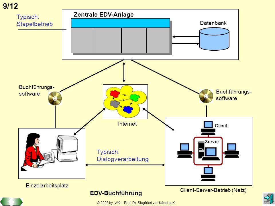 © 2008 by IWK – Prof. Dr. Siegfried von Känel e. K. 9/12 Zentrale EDV-Anlage Datenbank Internet Buchführungs- software Einzelarbeitsplatz Buchführungs