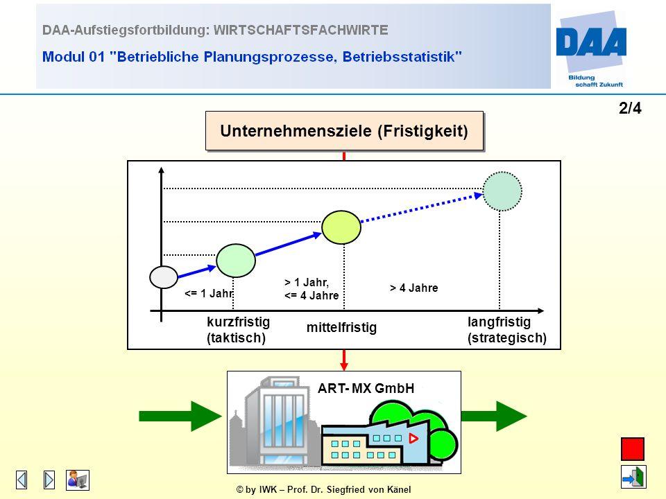 © by IWK – Prof. Dr. Siegfried von Känel 1/4 Unternehmensziele (Zielarten) Nicht- monetäre Ziele Ökono- mische Ziele Ökolo- gische Ziele Soziale Ziele