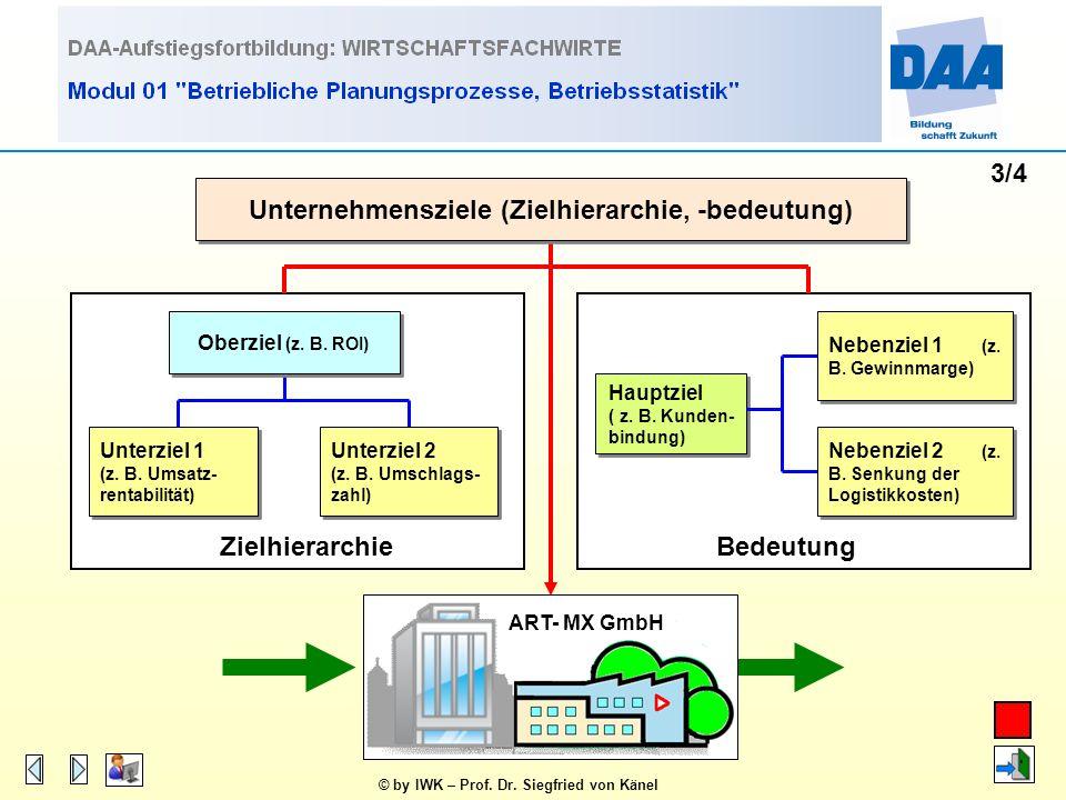 © by IWK – Prof. Dr. Siegfried von Känel 2/4 Unternehmensziele (Fristigkeit) ART- MX GmbH kurzfristig (taktisch) mittelfristig langfristig (strategisc
