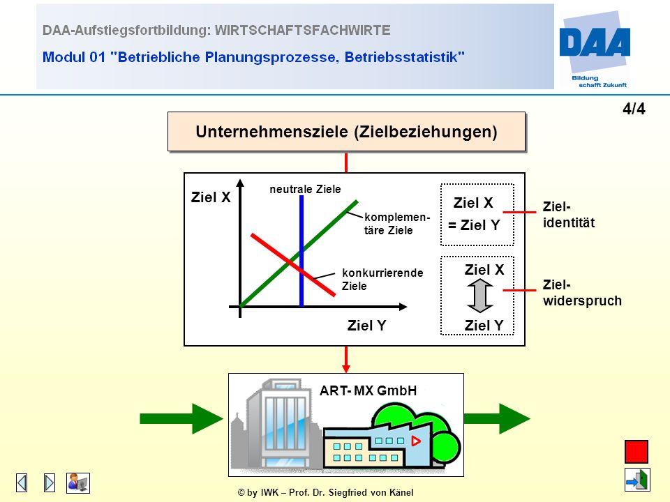 © by IWK – Prof. Dr. Siegfried von Känel 3/4 Unternehmensziele (Zielhierarchie, -bedeutung) ART- MX GmbH Oberziel (z. B. ROI) Unterziel 1 (z. B. Umsat