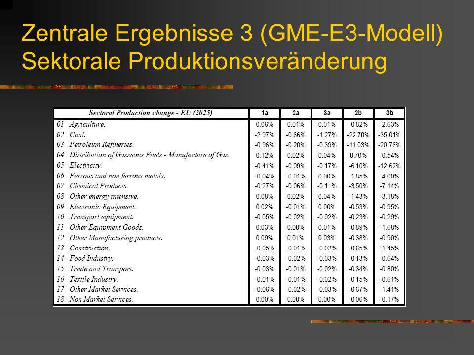 Zentrale Ergebnisse 3 (GME-E3-Modell) Sektorale Produktionsveränderung