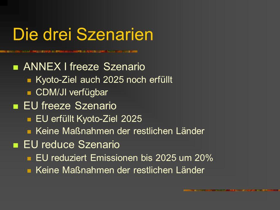 Die drei Szenarien ANNEX I freeze Szenario Kyoto-Ziel auch 2025 noch erfüllt CDM/JI verfügbar EU freeze Szenario EU erfüllt Kyoto-Ziel 2025 Keine Maßnahmen der restlichen Länder EU reduce Szenario EU reduziert Emissionen bis 2025 um 20% Keine Maßnahmen der restlichen Länder