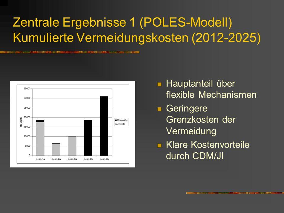 Zentrale Ergebnisse 1 (POLES-Modell) Kumulierte Vermeidungskosten (2012-2025) Hauptanteil über flexible Mechanismen Geringere Grenzkosten der Vermeidung Klare Kostenvorteile durch CDM/JI