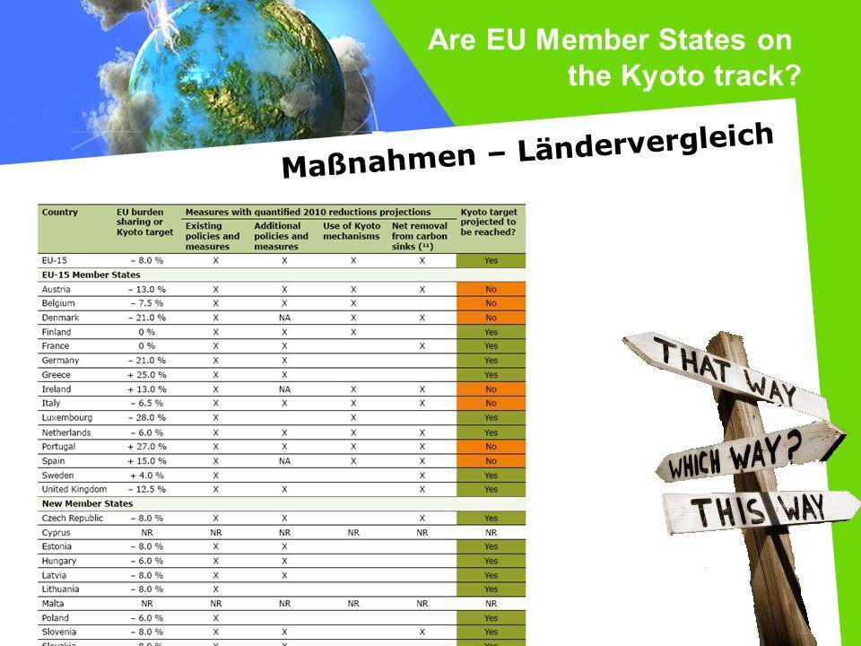 Are EU Member States on the Kyoto track? Maßnahmen – Ländervergleich