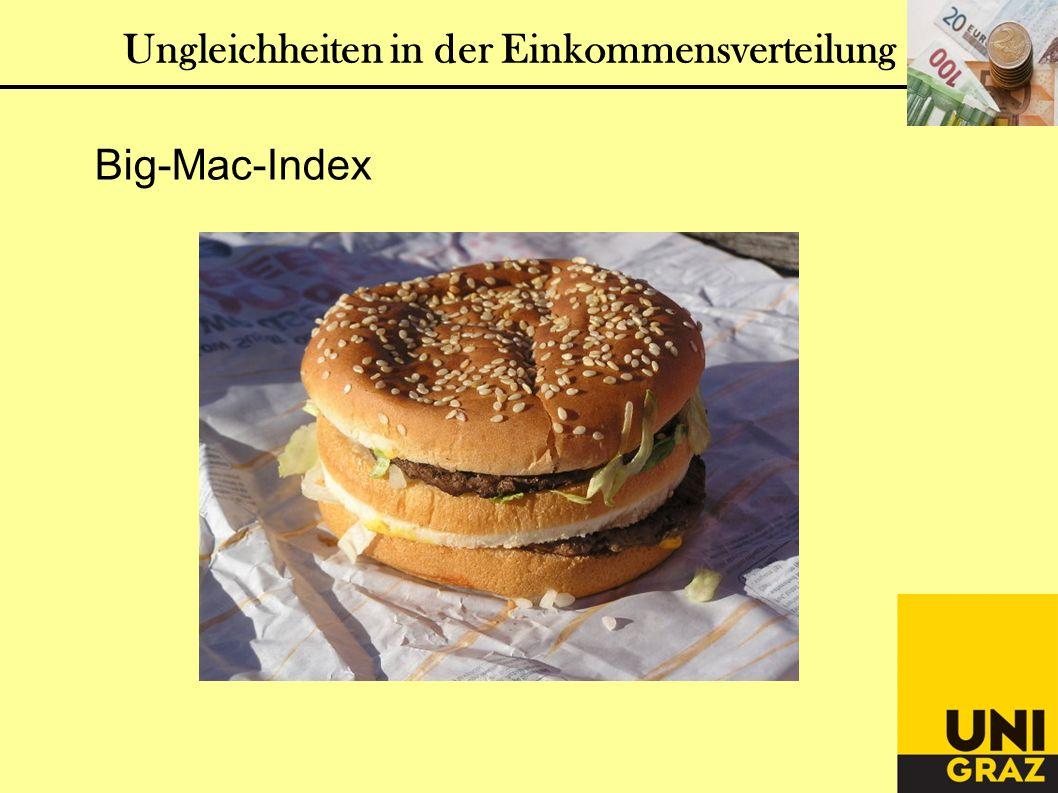 Ungleichheiten in der Einkommensverteilung Big-Mac-Index