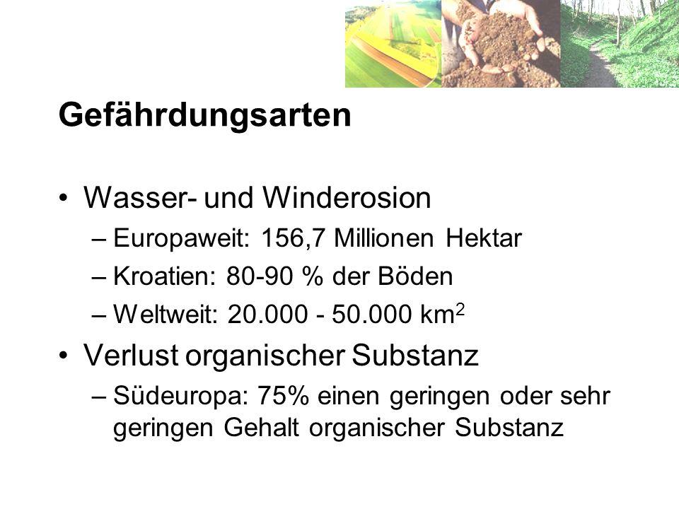 Gefährdungsarten Wasser- und Winderosion –Europaweit: 156,7 Millionen Hektar –Kroatien: 80-90 % der Böden –Weltweit: 20.000 - 50.000 km 2 Verlust orga