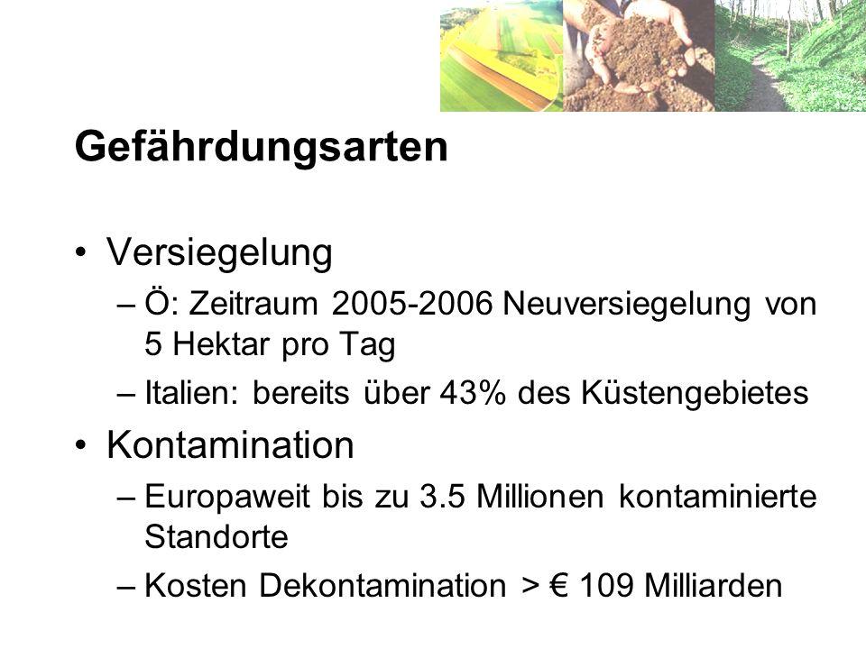 Gefährdungsarten Versiegelung –Ö: Zeitraum 2005-2006 Neuversiegelung von 5 Hektar pro Tag –Italien: bereits über 43% des Küstengebietes Kontamination