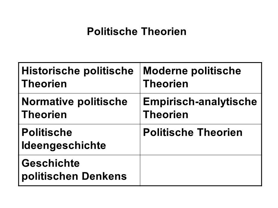 Politische Theorien Historische politische Theorien Moderne politische Theorien Normative politische Theorien Empirisch-analytische Theorien Politisch