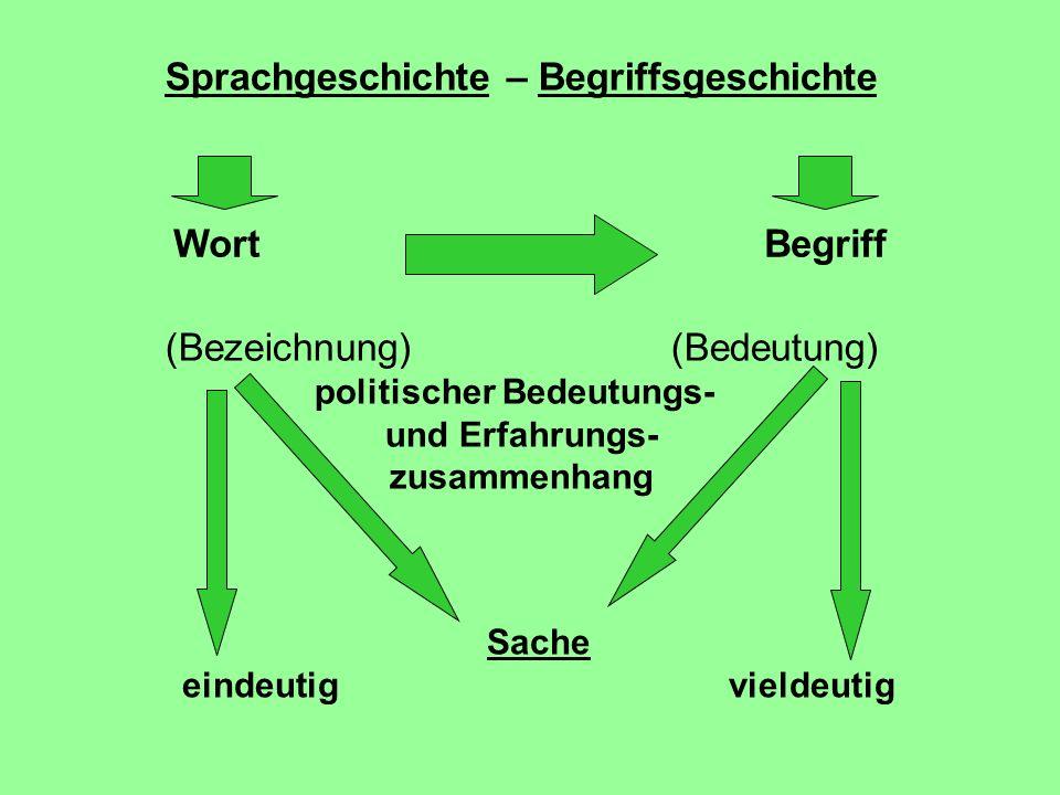 Sprachgeschichte – Begriffsgeschichte WortBegriff (Bezeichnung)(Bedeutung) politischer Bedeutungs- und Erfahrungs- zusammenhang Sache eindeutigvieldeu