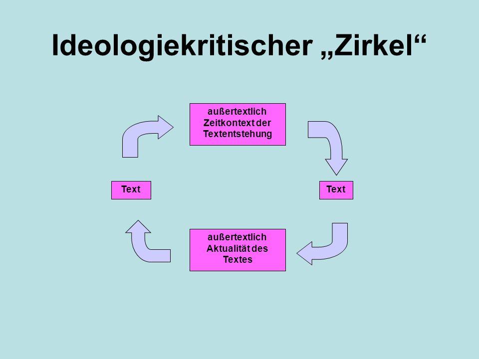 Ideologiekritischer Zirkel außertextlich Zeitkontext der Textentstehung Text außertextlich Aktualität des Textes Text