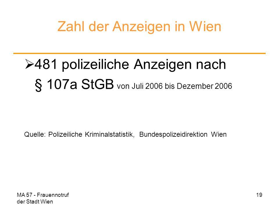 MA 57 - Frauennotruf der Stadt Wien 19 Zahl der Anzeigen in Wien 481 polizeiliche Anzeigen nach § 107a StGB von Juli 2006 bis Dezember 2006 Quelle: Po