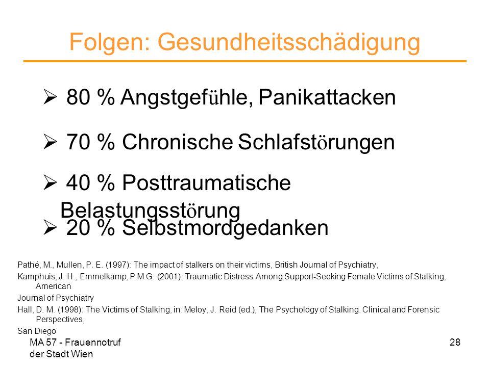 MA 57 - Frauennotruf der Stadt Wien 28 Folgen: Gesundheitsschädigung 80 % Angstgef ü hle, Panikattacken 70 % Chronische Schlafst ö rungen 40 % Posttra