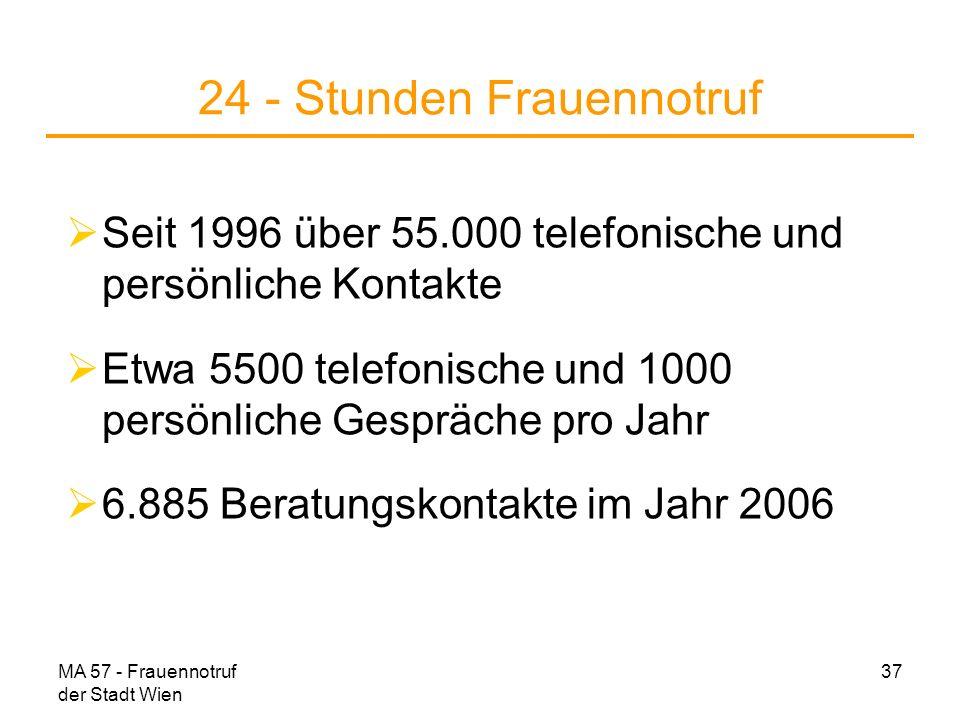 MA 57 - Frauennotruf der Stadt Wien 37 24 - Stunden Frauennotruf Seit 1996 über 55.000 telefonische und persönliche Kontakte Etwa 5500 telefonische un