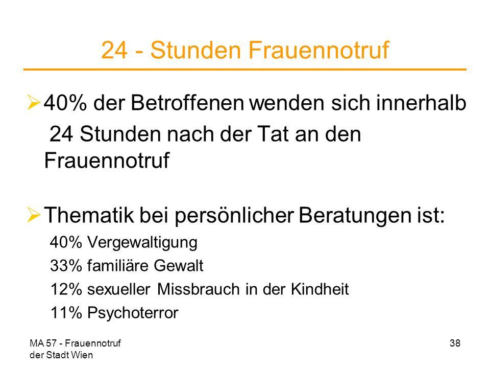 MA 57 - Frauennotruf der Stadt Wien 38 24 - Stunden Frauennotruf 40% der Betroffenen wenden sich innerhalb 24 Stunden nach der Tat an den Frauennotruf