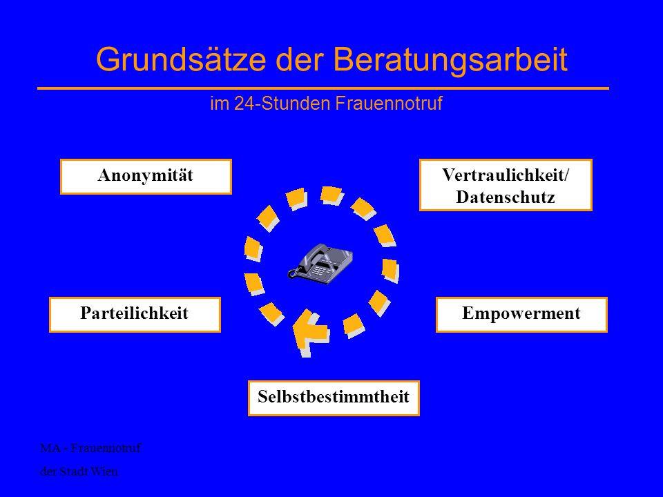 Grundsätze der Beratungsarbeit Anonymität Parteilichkeit Vertraulichkeit/ Datenschutz Empowerment Selbstbestimmtheit MA - Frauennotruf der Stadt Wien