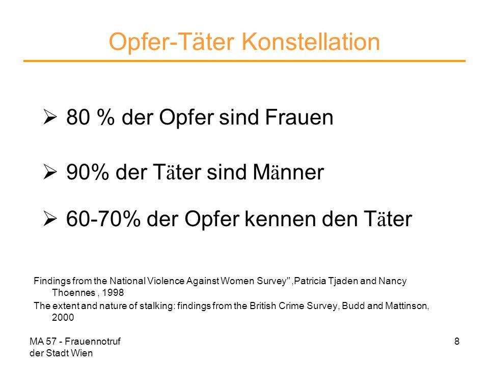 MA 57 - Frauennotruf der Stadt Wien 9 Opfer-Täter Konstellation 60 % der Opfer hatten eine Intimbeziehung zum T ä ter bevor das Stalking begann.