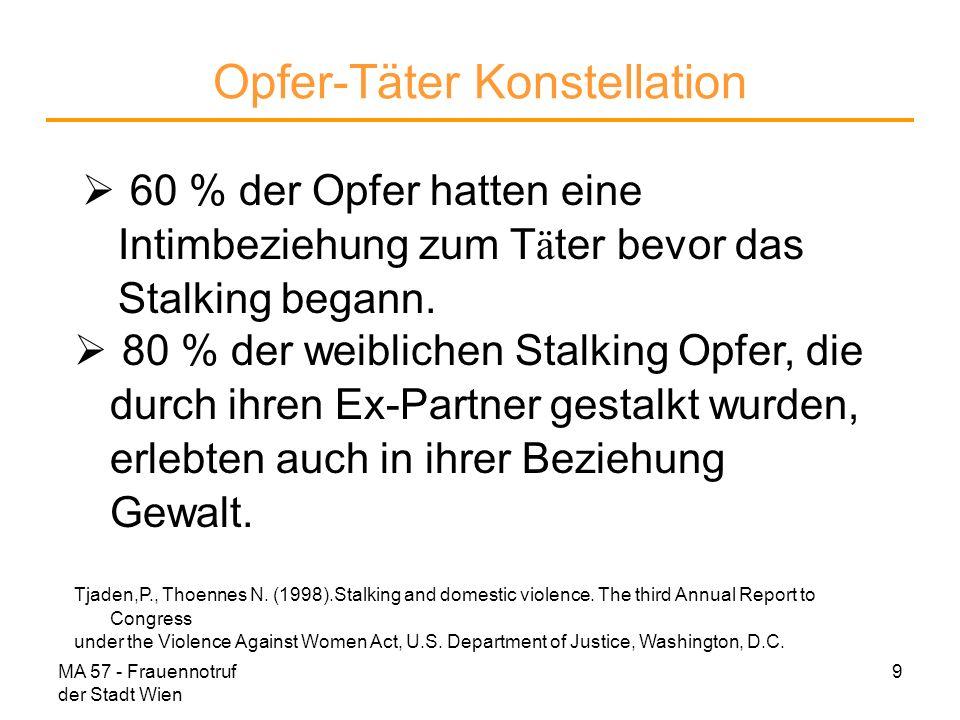 MA 57 - Frauennotruf der Stadt Wien 9 Opfer-Täter Konstellation 60 % der Opfer hatten eine Intimbeziehung zum T ä ter bevor das Stalking begann. 80 %