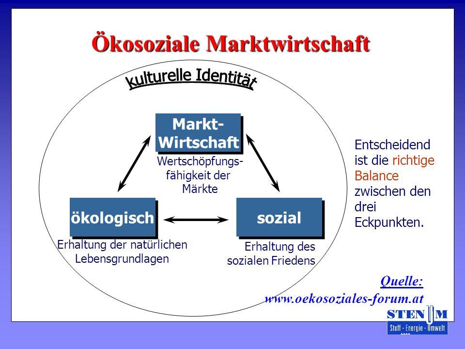 Ökosoziale Marktwirtschaft Entscheidend ist die richtige Balance zwischen den drei Eckpunkten. Wertschöpfungs- fähigkeit der Märkte Erhaltung des sozi