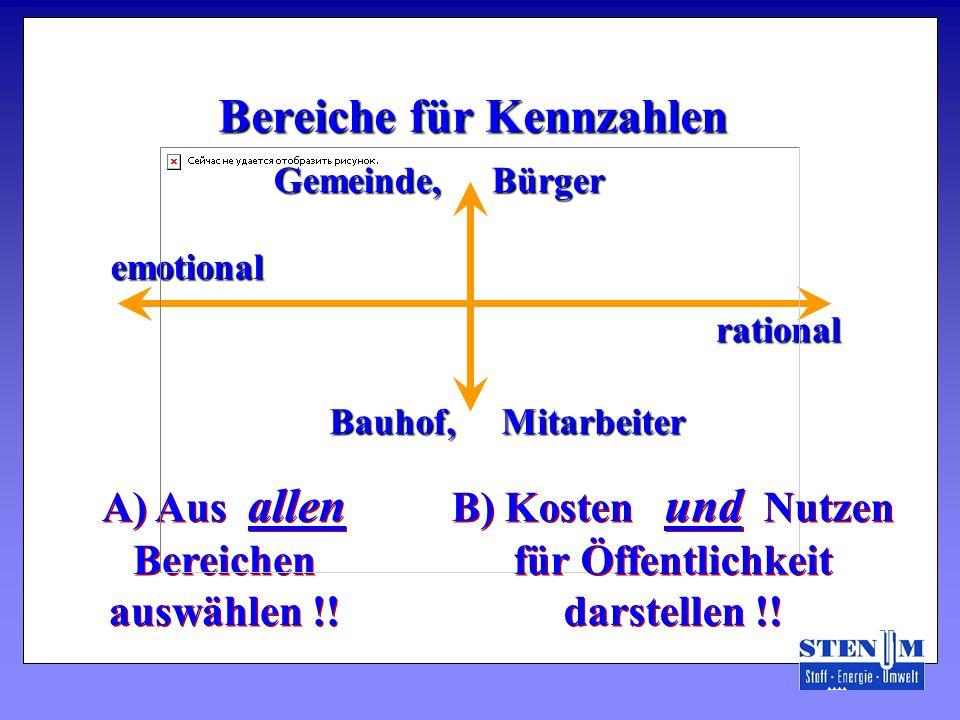 Bereiche für Kennzahlen A) Aus allen Bereichen auswählen !! Gemeinde, Bürger Bauhof, Mitarbeiter emotional emotional rational rational B) Kosten und N