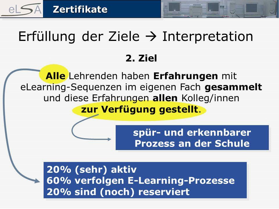 ZertifikateZertifikate Erfüllung der Ziele Interpretation spür- und erkennbarer Prozess an der Schule 20% (sehr) aktiv 60% verfolgen E-Learning-Prozesse 20% sind (noch) reserviert 2.