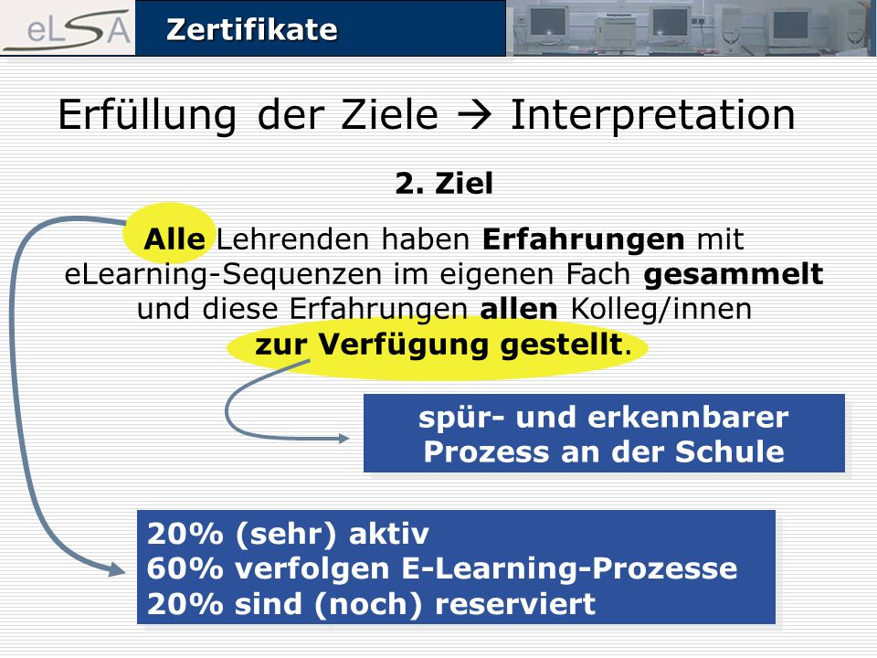 ZertifikateZertifikate Erfüllung der Ziele Interpretation spür- und erkennbarer Prozess an der Schule 20% (sehr) aktiv 60% verfolgen E-Learning-Prozes