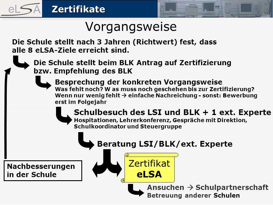 ZertifikateZertifikate Vorgangsweise Die Schule stellt beim BLK Antrag auf Zertifizierung bzw. Empfehlung des BLK Beratung LSI/BLK/ext. Experte Die Sc