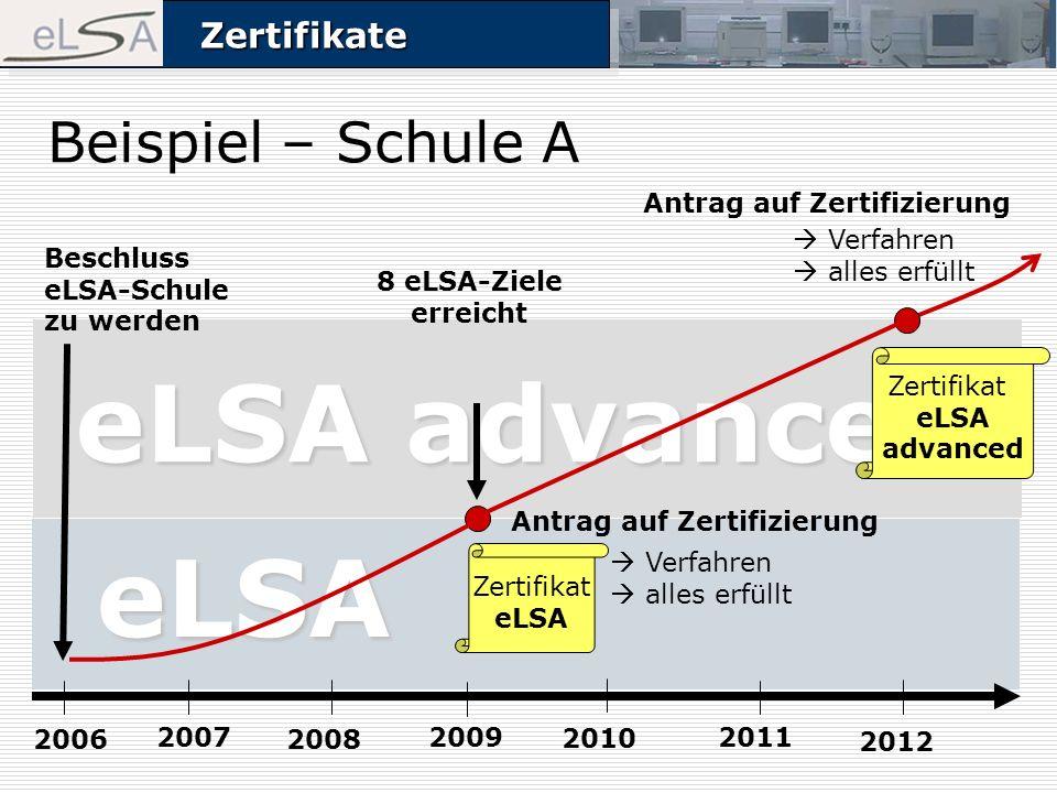 ZertifikateZertifikate Beispiel – Schule A Beschluss eLSA-Schule zu werden 2006 2007 2008 2009 8 eLSA-Ziele erreicht Antrag auf Zertifizierung eLSA advanced Verfahren alles erfüllt eLSA Antrag auf Zertifizierung Verfahren alles erfüllt 2010 2011 2012 Zertifikat eLSA Zertifikat eLSA advanced