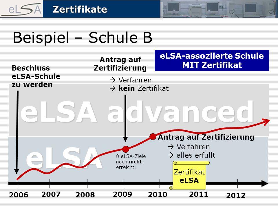 ZertifikateZertifikate Beispiel – Schule B Beschluss eLSA-Schule zu werden 2006 2007 2008 2009 Antrag auf Zertifizierung eLSA advanced Verfahren kein Zertifikat eLSA Antrag auf Zertifizierung Verfahren alles erfüllt 2010 2011 2012 Zertifikat eLSA 8 eLSA-Ziele noch nicht erreicht.