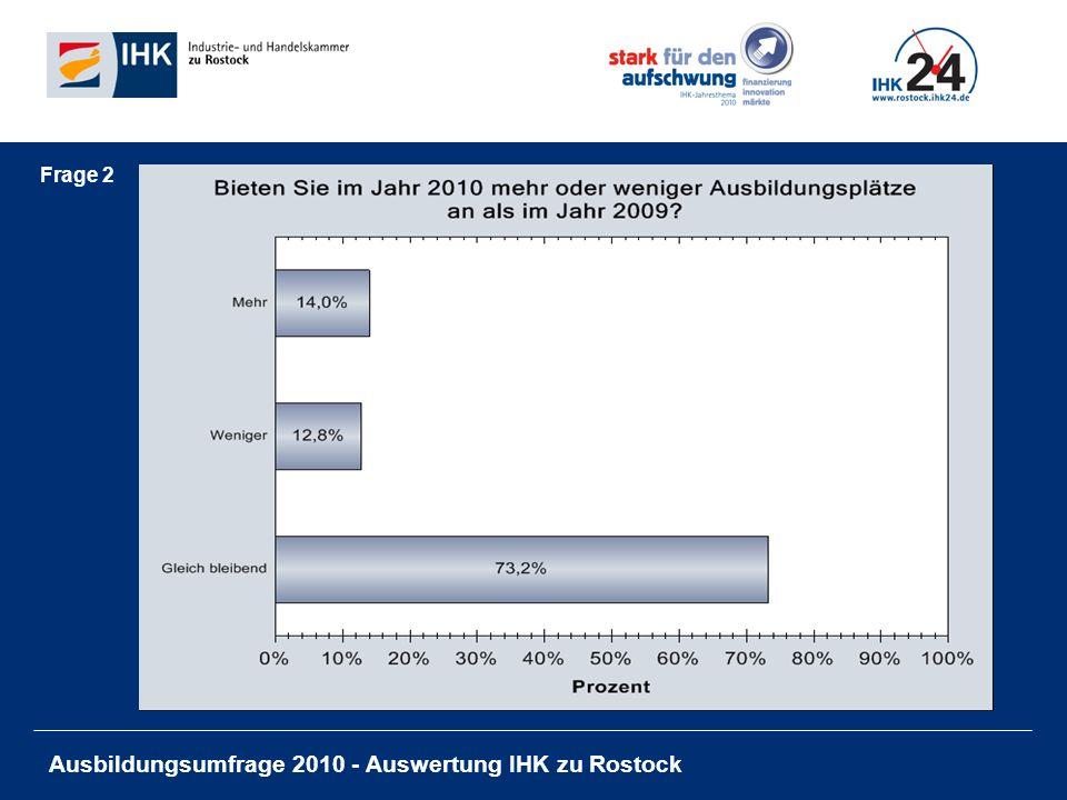 Ausbildungsumfrage 2010 - Auswertung IHK zu Rostock Ansprechpartnerin: Helga Rusin Geschäftsführerin Aus- und Weiterbildung Tel.: 0381 / 338 501 Fax: 0381 / 338 509 rusin@rostock.ihk.de