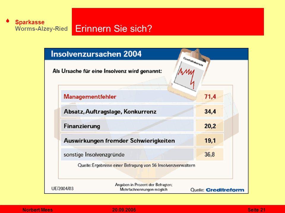 S Sparkasse Worms-Alzey-Ried 20.09.2005Norbert MeesSeite 21 Erinnern Sie sich?