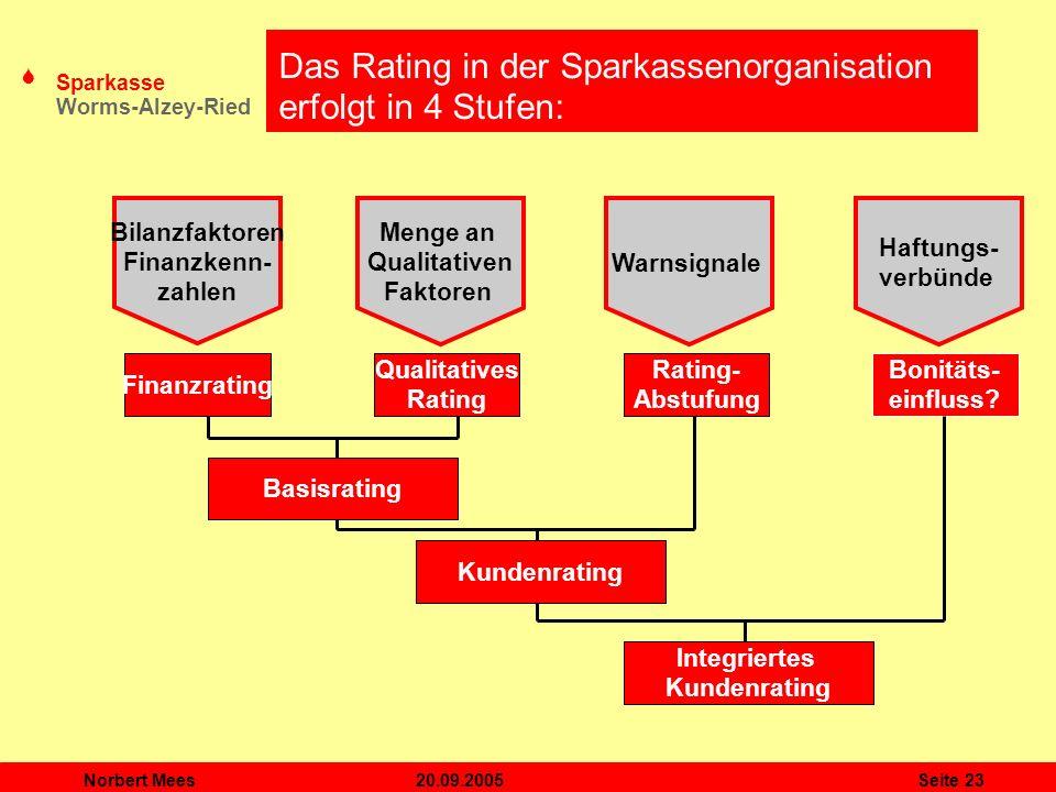 S Sparkasse Worms-Alzey-Ried 20.09.2005Norbert MeesSeite 23 Bilanzfaktoren Finanzkenn- zahlen Menge an Qualitativen Faktoren Warnsignale Haftungs- ver