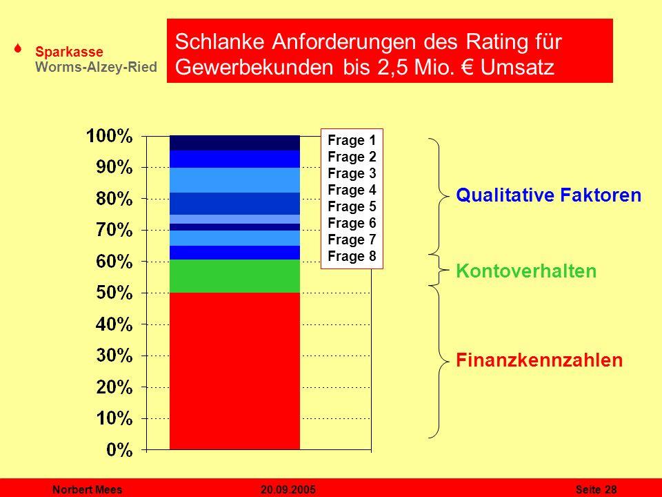 S Sparkasse Worms-Alzey-Ried 20.09.2005Norbert MeesSeite 28 Schlanke Anforderungen des Rating für Gewerbekunden bis 2,5 Mio. Umsatz Finanzkennzahlen K