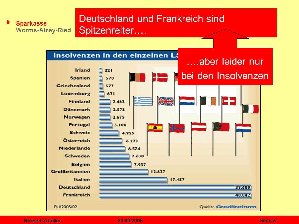S Sparkasse Worms-Alzey-Ried 20.09.2005Norbert ZubillerSeite 5 Deutschland und Frankreich sind Spitzenreiter…. ….aber leider nur bei den Insolvenzen