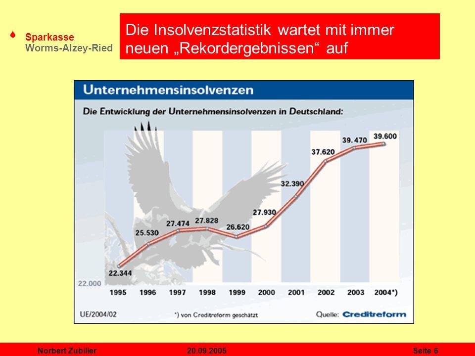 S Sparkasse Worms-Alzey-Ried 20.09.2005Norbert ZubillerSeite 7 Der Mittelstand Themenschwerpunkt 2