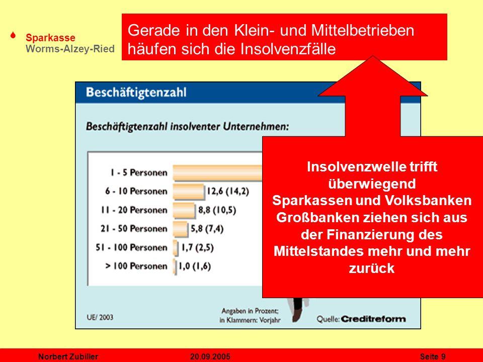 S Sparkasse Worms-Alzey-Ried 20.09.2005Norbert ZubillerSeite 9 Gerade in den Klein- und Mittelbetrieben häufen sich die Insolvenzfälle Insolvenzwelle