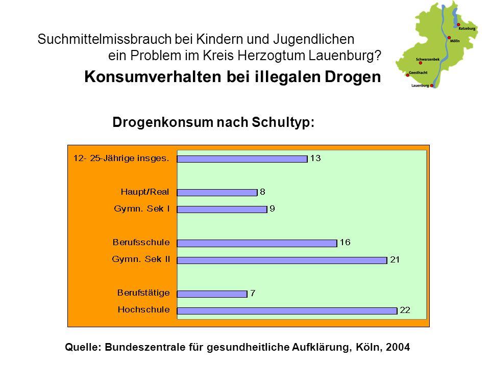 Suchmittelmissbrauch bei Kindern und Jugendlichen - ein Problem im Kreis Herzogtum Lauenburg? Drogenkonsum nach Schultyp: Konsumverhalten bei illegale