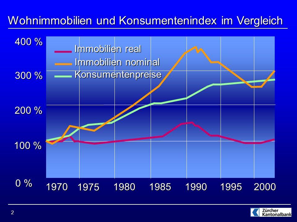 2 Wohnimmobilien und Konsumentenindex im Vergleich 0 % 100 % 200 % 300 % 400 % 1970 1975 19801985199019952000 Immobilien real Immobilien nominal Konsumentenpreise