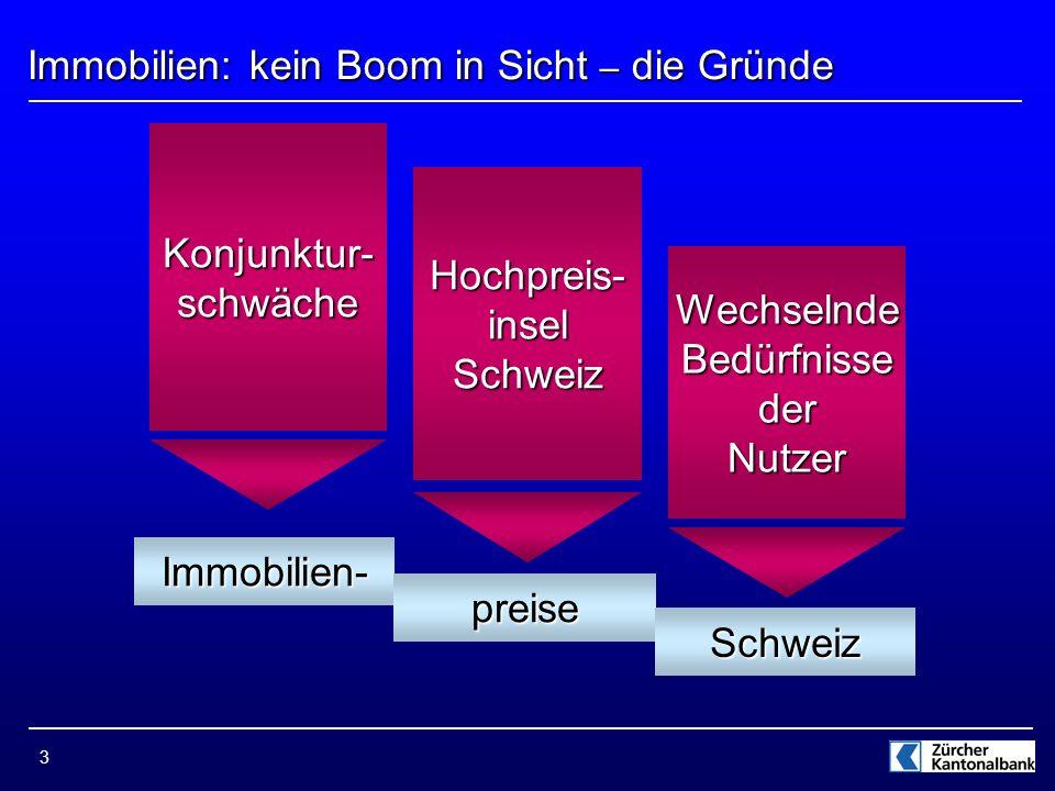 3 Immobilien: kein Boom in Sicht – die Gründe Immobilien- preise Schweiz Konjunktur-schwäche Hochpreis- insel Schweiz Wechselnde Bedürfnisse der Nutzer