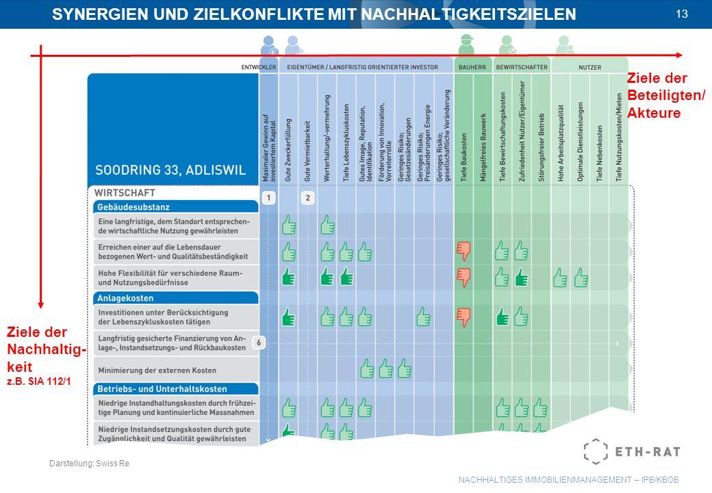 NACHHALTIGES IMMOBILIENMANAGEMENT – IPB/KBOB 13 SYNERGIEN UND ZIELKONFLIKTE MIT NACHHALTIGKEITSZIELEN Darstellung: Swiss Re Ziele der Nachhaltig- keit