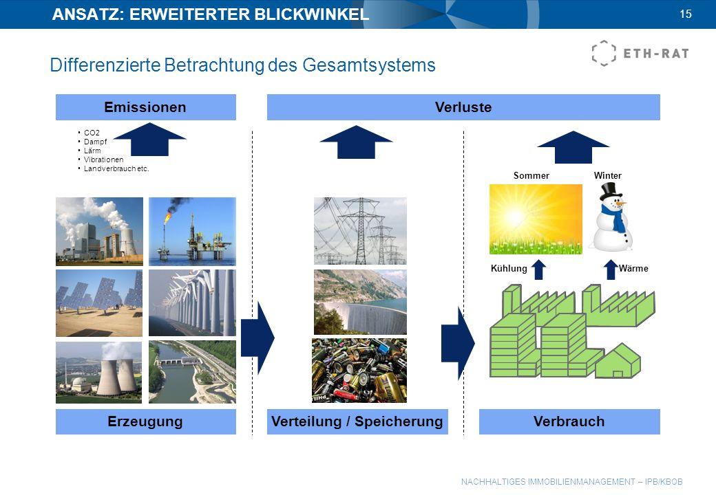 NACHHALTIGES IMMOBILIENMANAGEMENT – IPB/KBOB ANSATZ: ERWEITERTER BLICKWINKEL 15 Emissionen ErzeugungVerteilung / SpeicherungVerbrauch Sommer CO2 Dampf