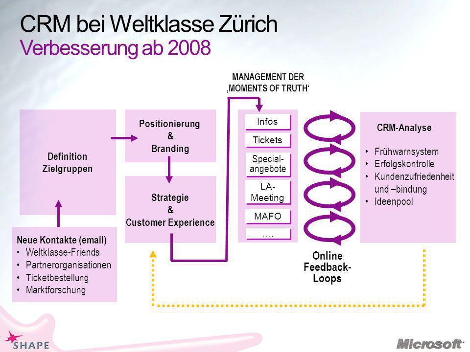 CRM bei Weltklasse Zürich Verbesserung ab 2008 Definition Zielgruppen Online Feedback- Loops Infos MANAGEMENT DER MOMENTS OF TRUTH CRM-Analyse Positio