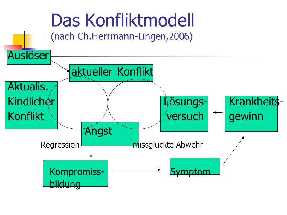 Das Konfliktmodell (nach Ch.Herrmann-Lingen,2006) Auslöser aktueller Konflikt Aktualis. Kindlicher Lösungs- Krankheits- Konflikt versuch gewinn Angst